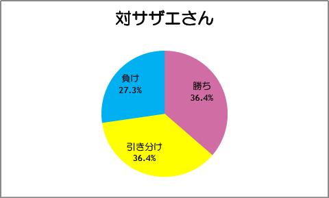 【スマイルプリキュア!】第25話:対サザエさん