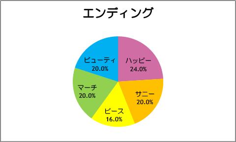 【スマイルプリキュア!】第25話:エンディング
