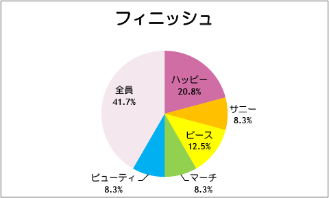 【スマイルプリキュア!】第25話:フィニッシュ