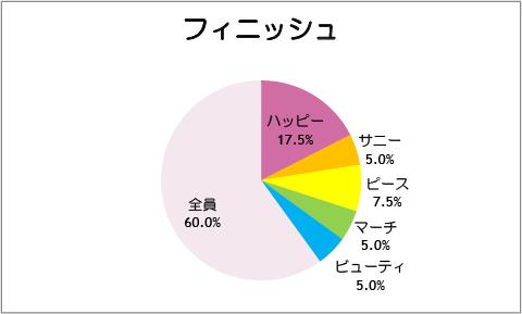 【スマイルプリキュア!】第41話:フィニッシュ