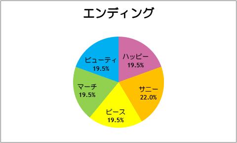 【スマイルプリキュア!】第41話:エンディング