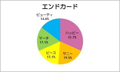 【スマイルプリキュア!】第41話:エンドカード