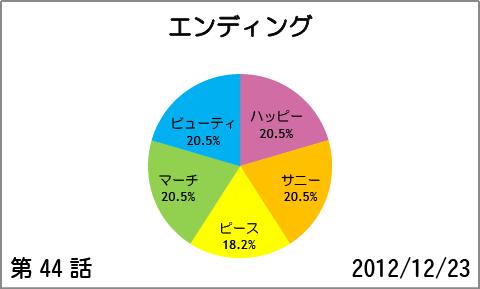 【スマイルプリキュア!】第44話:エンディング