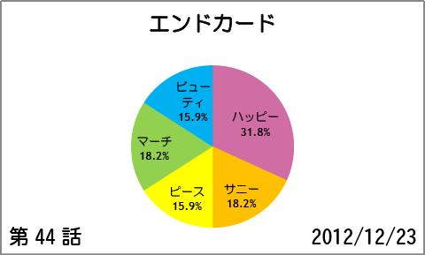 【スマイルプリキュア!】第44話:エンドカード