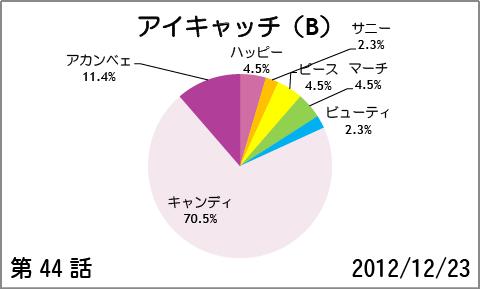 【スマイルプリキュア!】第44話:アイキャッチ(B)