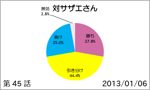 【スマイルプリキュア!】第46話:対サザエさん