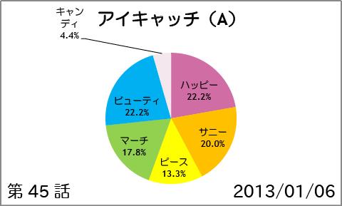 【スマイルプリキュア!】第45話:アイキャッチ(A)