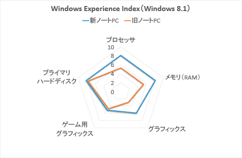 比較:Windows Experience Index(Windows 8.1)