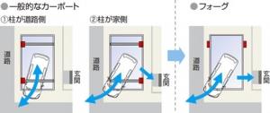 カーポート4G(フォーグ)新設工事はお任せください。 :エクステリア横浜(神奈川県・東京都の外構工事専門店)