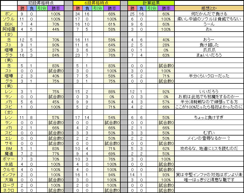 初段~6段職別勝率表