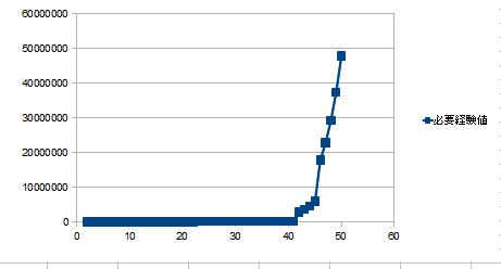 経験値グラフ2