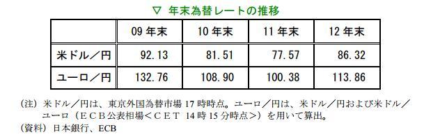 USD/JPY EUR/JPY