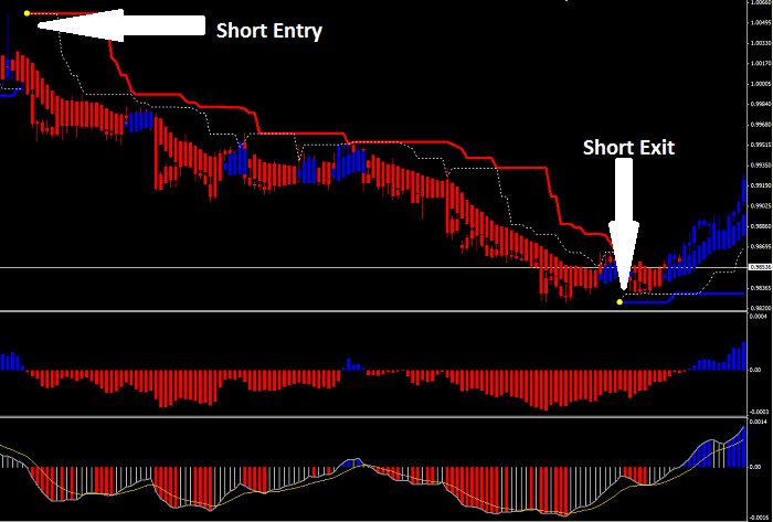 Forex trend rush trading system