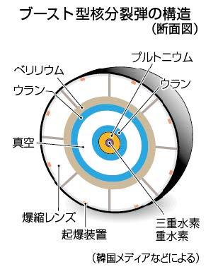北朝鮮のブースト型核分裂弾の構造