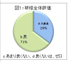図1:研修全体評価