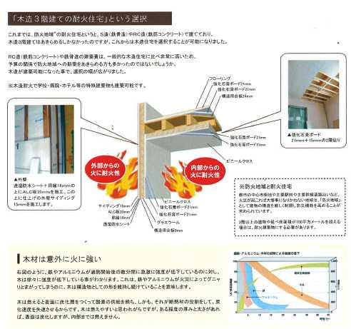 20131031木造3階建ての耐火住宅