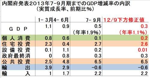 GDP増減表文字大改