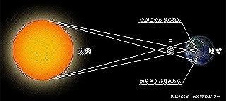s-s-s-s-日食が起こるしくみ