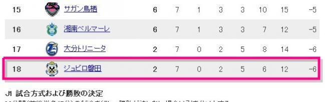Jリーグ - J1順位表 - Yahoo!スポーツ