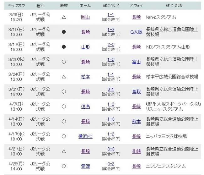 Jリーグ - V・ファーレン長崎 日程 - Yahoo!スポーツ