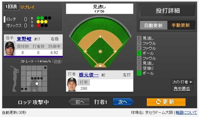 Yahoo!スポーツ - 2013年5月2日 オリックス vs ロッテ 一球速報