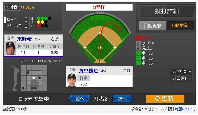 Yahoo!スポーツ - 2013年5月2日 オリックス vs ロッテ 一球速報 (1)