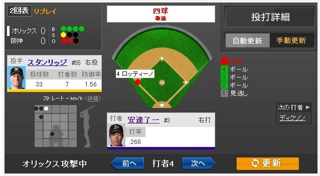 Yahoo!スポーツ - 2013年5月14日 阪神 vs オリックス 一球速報