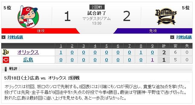 Yahoo!スポーツ - プロ野球 (1)