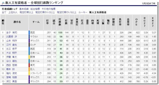 新人王有資格者 - 全球団打席数ランキング - プロ野球データFreak