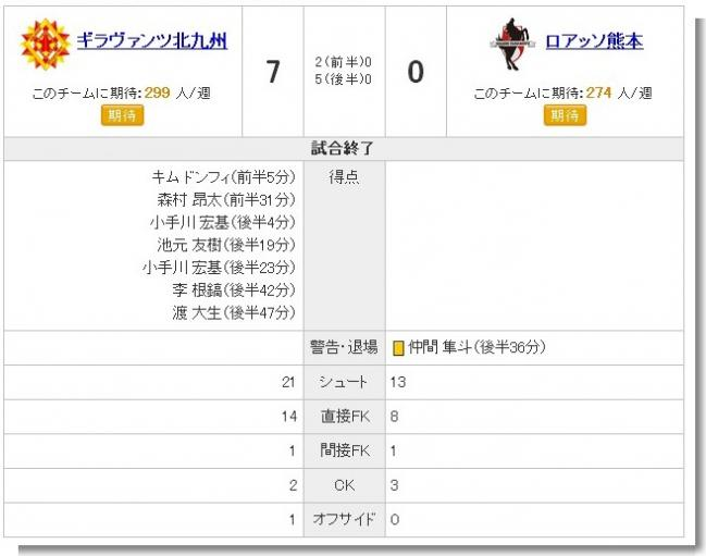 Jリーグ - J2 第19節 北九州 VS 熊本 - 試合経過 - Yahoo!スポーツ