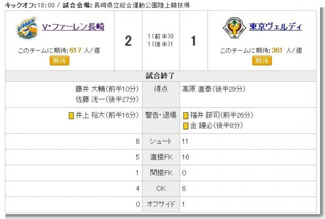 Jリーグ - J2 第19節 長崎 VS 東京V - 試合経過 - Yahoo!スポーツ