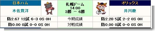プロ野球 ヌルデータ置き場 - Ver20 - 2013年度版
