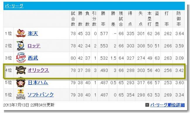 Yahoo!スポーツ - プロ野球
