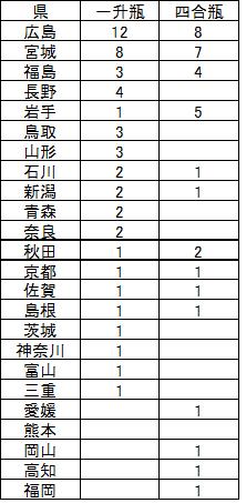 2012年 県別酒購入本数
