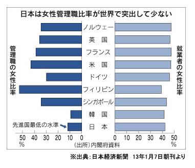 日経記事2013・1・7女性管理職の数