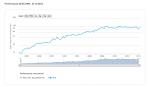 ADP推移グラフ