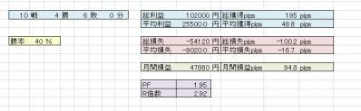 20129月月間取引結果