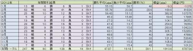 2012年間取引結果