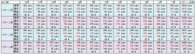 New桜トレード改2012検証結果