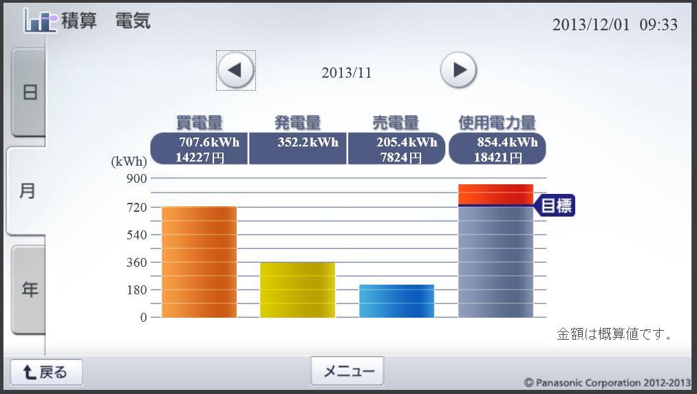 積算電気201311