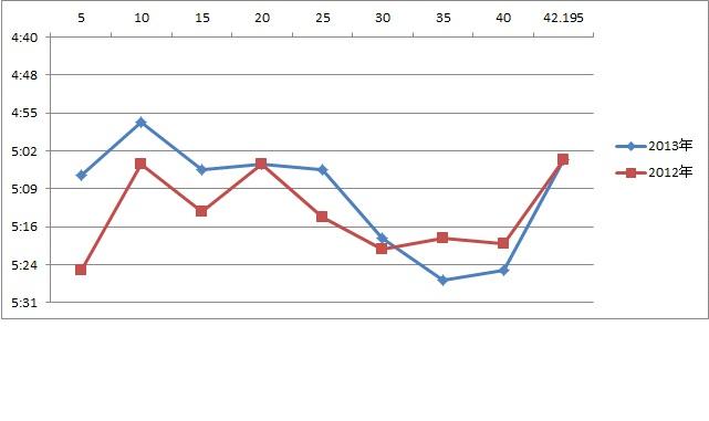 名古屋比較グラフ