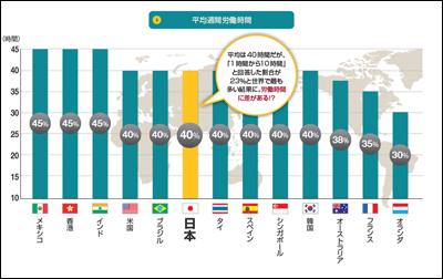 世界の平均労働時間は40時間/週。日本は平均。