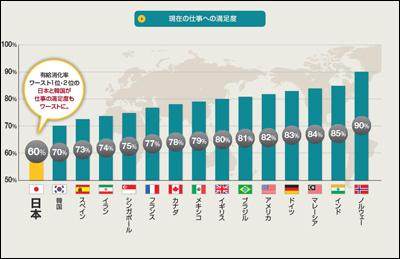 日本人の半分は現状の有休日数で満足!?