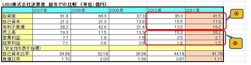 UBI財務分析2012(1)