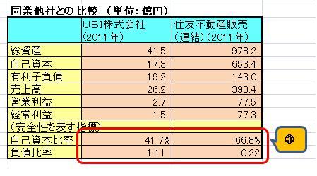 UBI財務分析2012(2)