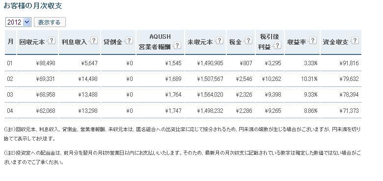 AQUSH月次収支20120506