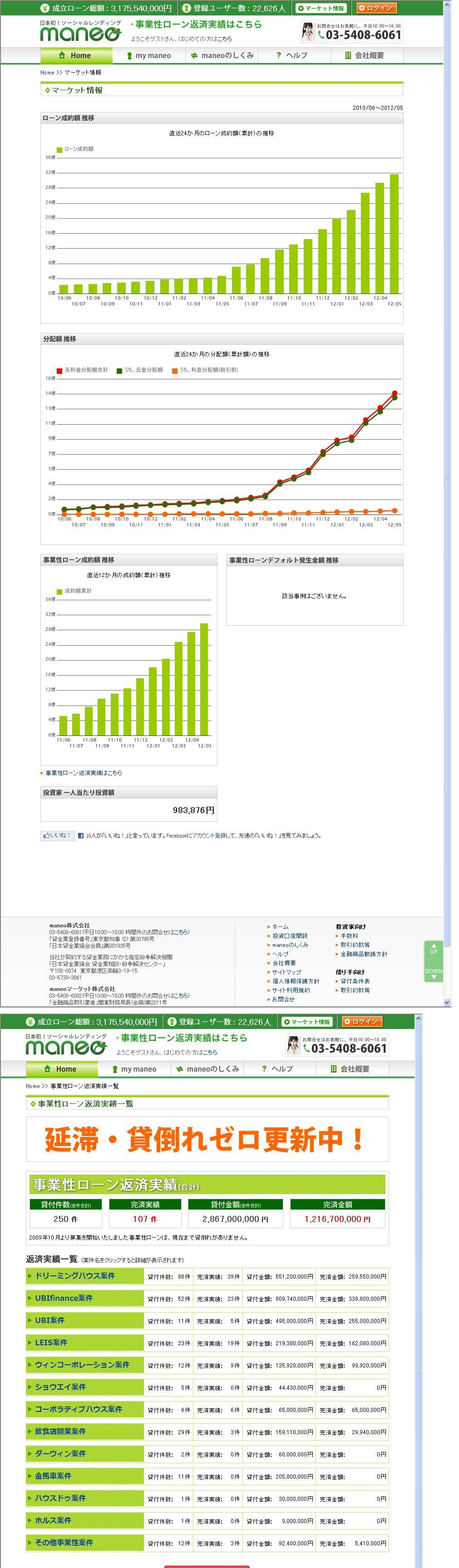 maneoマーケット情報201205