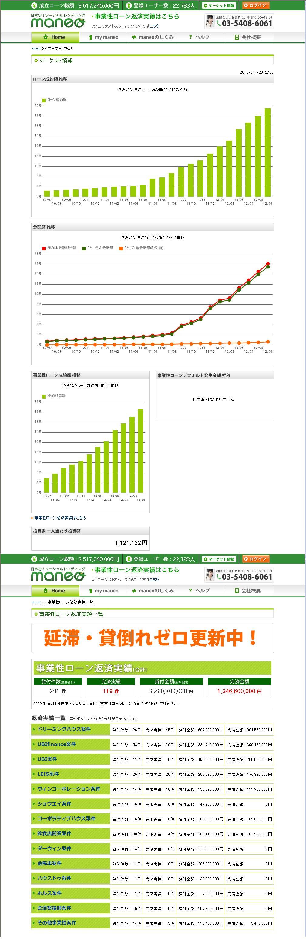 maneoマーケット情報201206