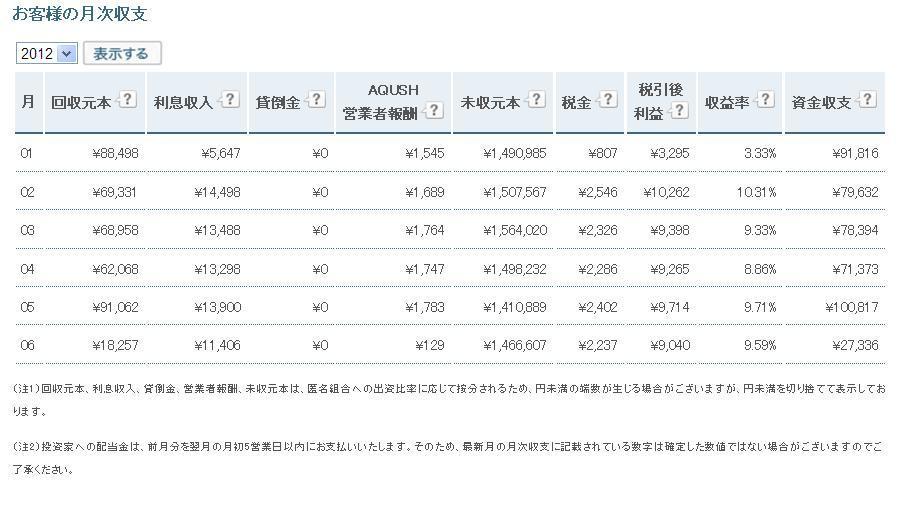AQUSH月次収支20120708