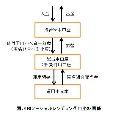 SBI口座の関係